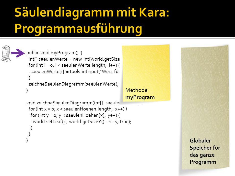 public void myProgram() { int[] saeulenWerte = new int[world.getSizeX()]; for (int i = 0; i < saeulenWerte.length; i++) { saeulenWerte[i] = tools.intInput( Wert für Säule + i); } zeichneSaeulenDiagramm(saeulenWerte); } void zeichneSaeulenDiagramm(int[] saeulenHoehen) { for (int x = 0; x < saeulenHoehen.length; x++) { for (int y = 0; y < saeulenHoehen[x]; y++) { world.setLeaf(x, world.getSizeY() - 1 - y, true); } int[] saeulenWerte Methode myProgram int[3] = { 3, 4, 5 } int y = 1 int x = 0 int[] saeulenHoehen Methode zeichneSaeulen Diagramm Globaler Speicher für das ganze Programm