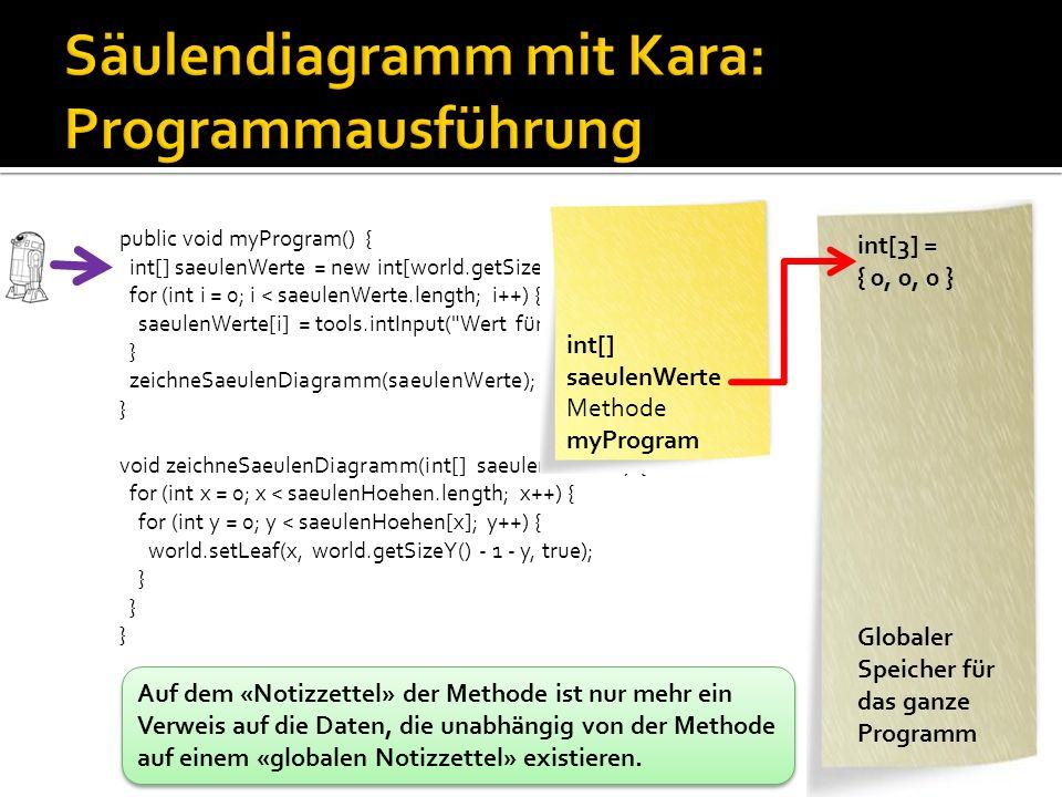 public void myProgram() { int[] saeulenWerte = new int[world.getSizeX()]; for (int i = 0; i < saeulenWerte.length; i++) { saeulenWerte[i] = tools.intInput( Wert für Säule + i); } zeichneSaeulenDiagramm(saeulenWerte); } void zeichneSaeulenDiagramm(int[] saeulenHoehen) { for (int x = 0; x < saeulenHoehen.length; x++) { for (int y = 0; y < saeulenHoehen[x]; y++) { world.setLeaf(x, world.getSizeY() - 1 - y, true); } int[] saeulenWerte Methode myProgram int[3] = { 3, 4, 5 } int y = 2 int x = 0 int[] saeulenHoehen Methode zeichneSaeulen Diagramm Globaler Speicher für das ganze Programm