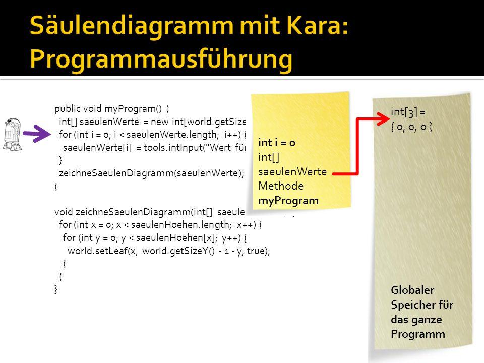 public void myProgram() { int[] saeulenWerte = new int[world.getSizeX()]; for (int i = 0; i < saeulenWerte.length; i++) { saeulenWerte[i] = tools.intInput( Wert für Säule + i); } zeichneSaeulenDiagramm(saeulenWerte); } void zeichneSaeulenDiagramm(int[] saeulenHoehen) { for (int x = 0; x < saeulenHoehen.length; x++) { for (int y = 0; y < saeulenHoehen[x]; y++) { world.setLeaf(x, world.getSizeY() - 1 - y, true); } int[] saeulenWerte Methode myProgram int[3] = { 3, 4, 5 } int y = 4 int x = 2 int[] saeulenHoehen Methode zeichneSaeulen Diagramm Globaler Speicher für das ganze Programm