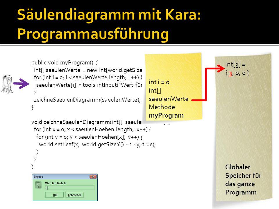 public void myProgram() { int[] saeulenWerte = new int[world.getSizeX()]; for (int i = 0; i < saeulenWerte.length; i++) { saeulenWerte[i] = tools.intInput( Wert für Säule + i); } zeichneSaeulenDiagramm(saeulenWerte); } void zeichneSaeulenDiagramm(int[] saeulenHoehen) { for (int x = 0; x < saeulenHoehen.length; x++) { for (int y = 0; y < saeulenHoehen[x]; y++) { world.setLeaf(x, world.getSizeY() - 1 - y, true); } int[] saeulenWerte Methode myProgram int[3] = { 3, 4, 5 } Methode zeichneSaeulen Diagramm Globaler Speicher für das ganze Programm