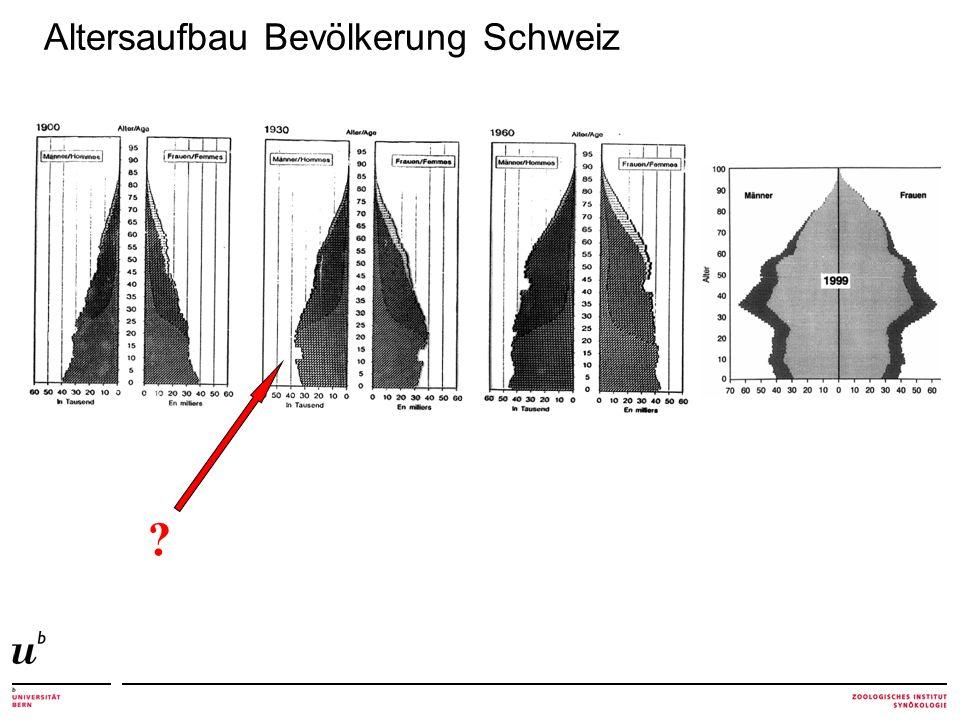 Altersaufbau Bevölkerung Schweiz ?