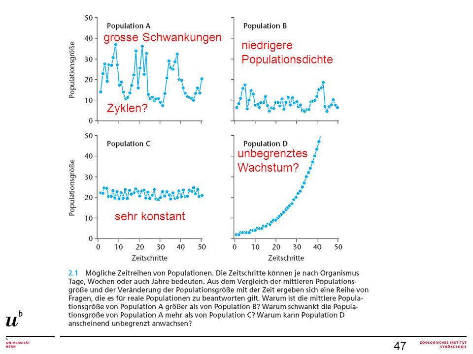 47 grosse Schwankungen Zyklen? niedrigere Populationsdichte sehr konstant unbegrenztes Wachstum?
