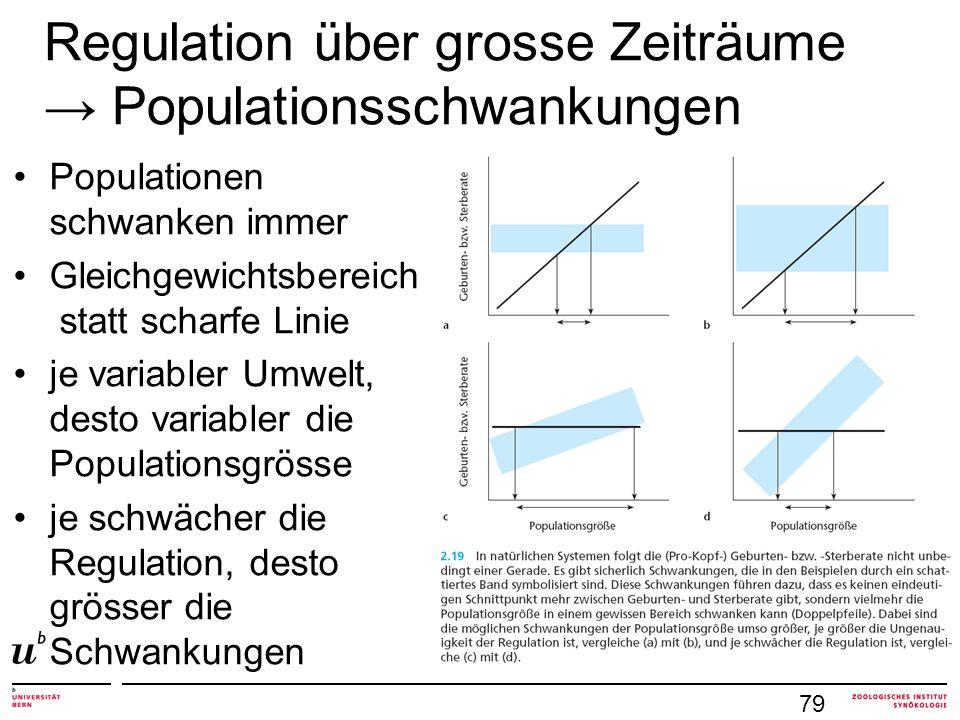 Populationen schwanken immer Gleichgewichtsbereich statt scharfe Linie je variabler Umwelt, desto variabler die Populationsgrösse je schwächer die Reg