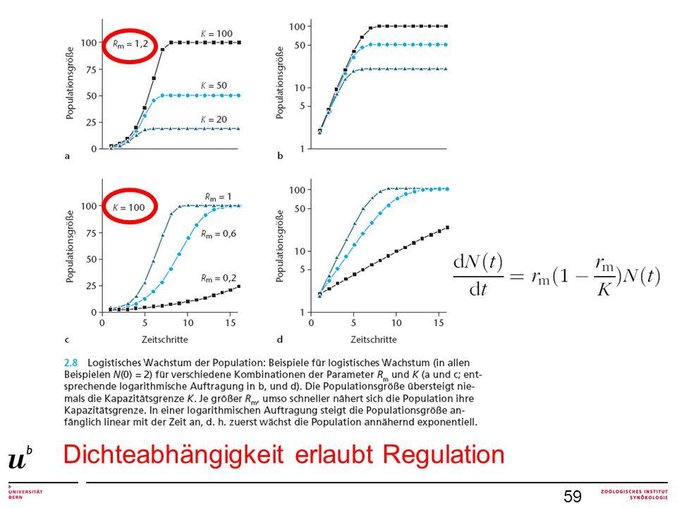 Populationen schwanken immer Gleichgewichtsbereich statt scharfe Linie je variabler Umwelt, desto variabler die Populationsgrösse je schwächer die Regulation, desto grösser die Schwankungen Regulation über grosse Zeiträume Populationsschwankungen 79