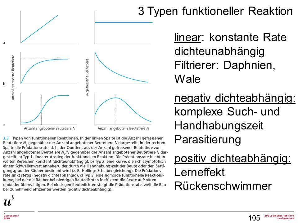 105 linear: konstante Rate dichteunabhängig Filtrierer: Daphnien, Wale negativ dichteabhängig: komplexe Such- und Handhabungszeit Parasitierung positiv dichteabhängig: Lerneffekt Rückenschwimmer 3 Typen funktioneller Reaktion