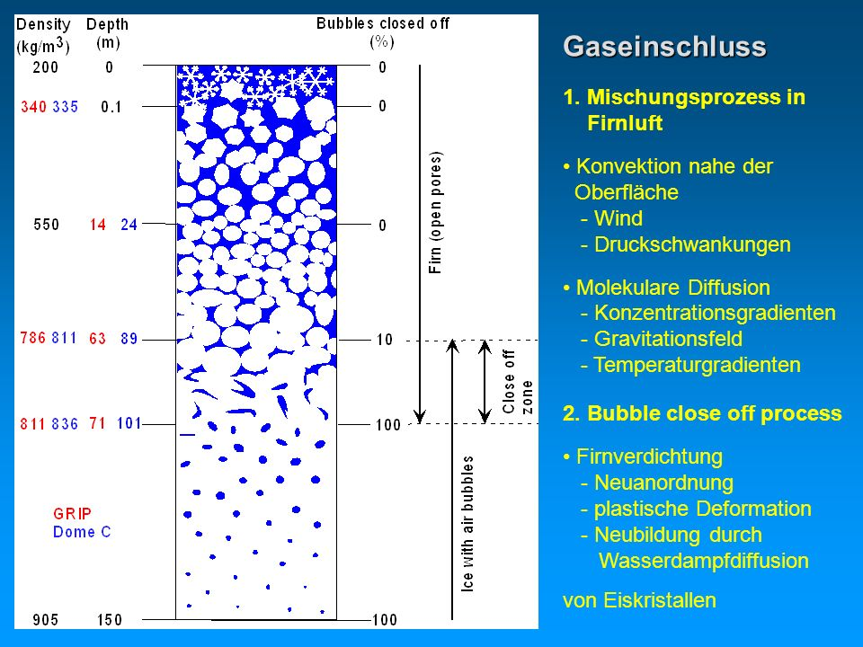 Gaseinschluss 1. Mischungsprozess in Firnluft Konvektion nahe der Oberfläche - Wind - Druckschwankungen Molekulare Diffusion - Konzentrationsgradiente