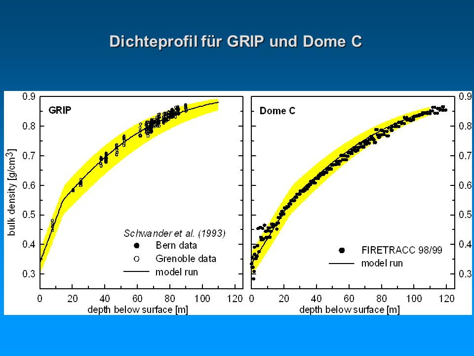 Dichteprofil für GRIP und Dome C