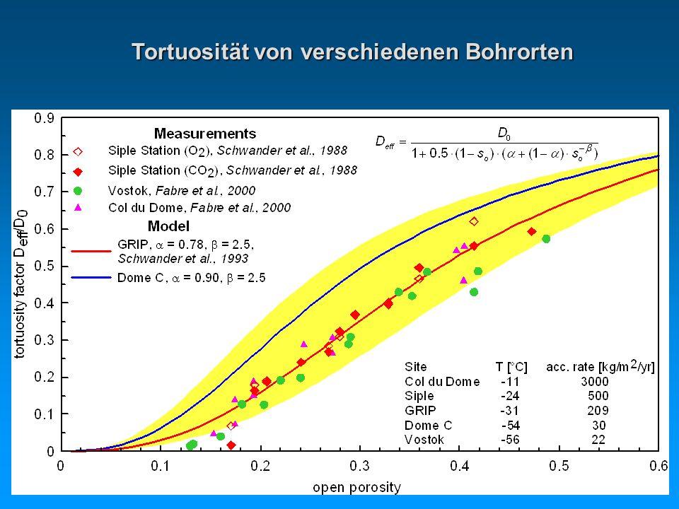 Tortuosität von verschiedenen Bohrorten