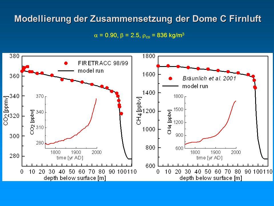 Modellierung der Zusammensetzung der Dome C Firnluft = 0.90, = 2.5, co = 836 kg/m 3
