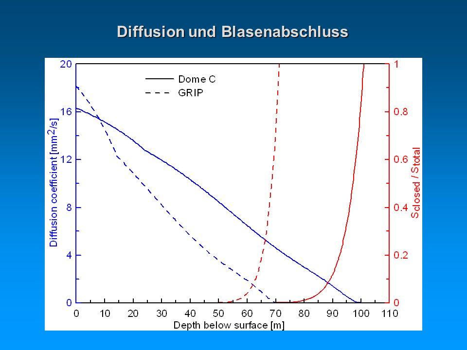 Diffusion und Blasenabschluss