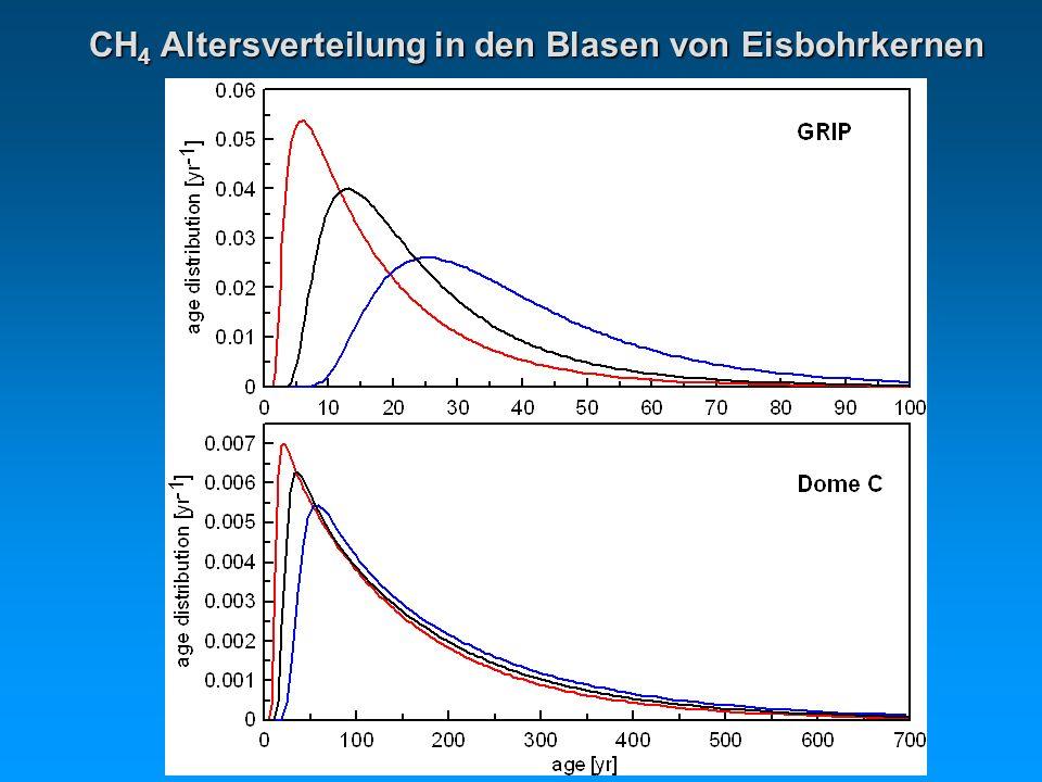 CH 4 Altersverteilung in den Blasen von Eisbohrkernen