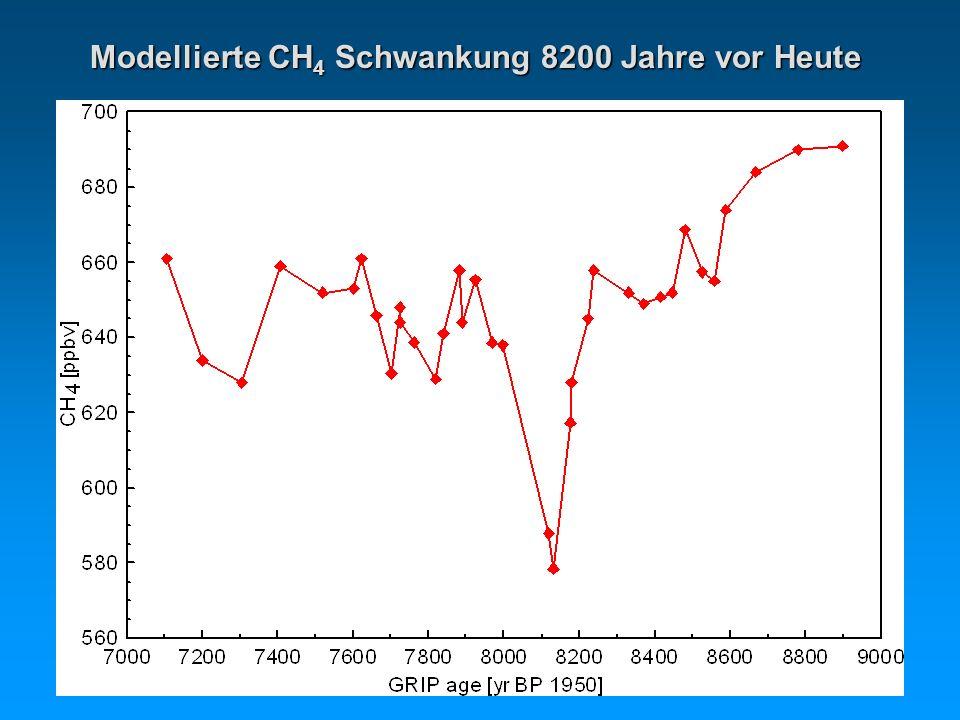 Modellierte CH 4 Schwankung 8200 Jahre vor Heute