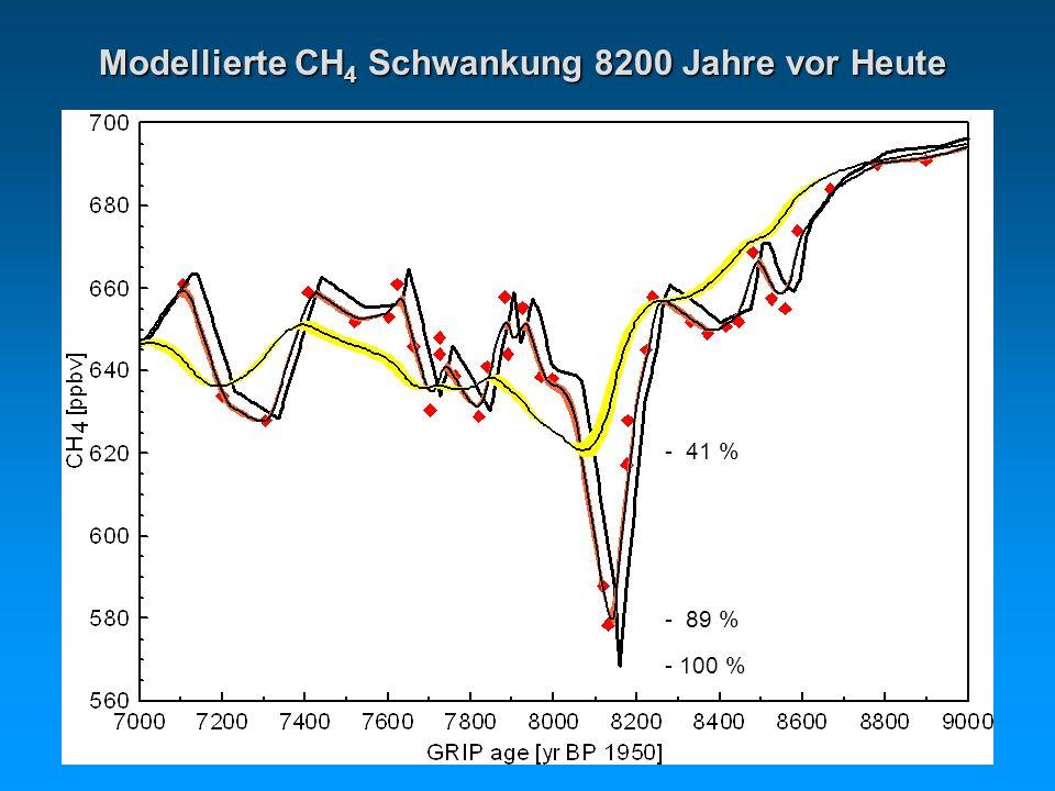 - 41 % - 89 % - 100 % Modellierte CH 4 Schwankung 8200 Jahre vor Heute