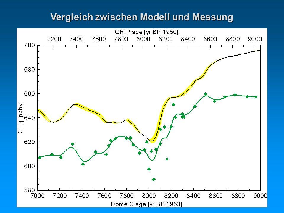 Vergleich zwischen Modell und Messung