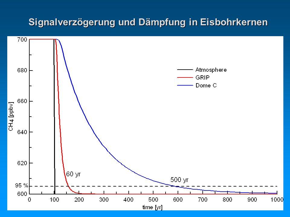Signalverzögerung und Dämpfung in Eisbohrkernen