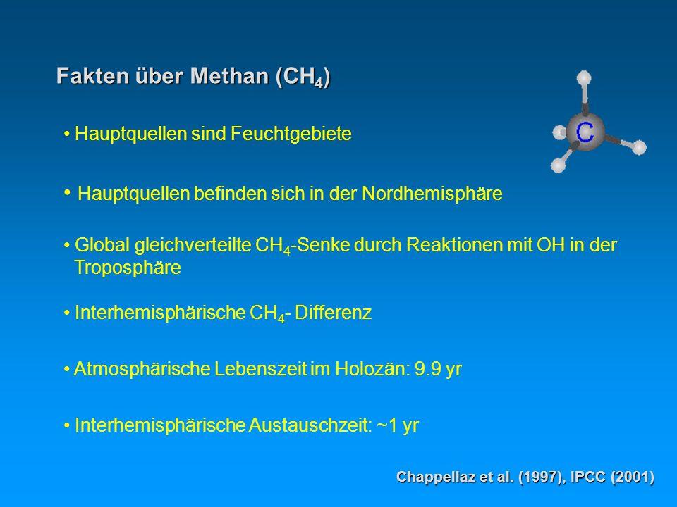 Fakten über Methan (CH 4 ) Hauptquellen sind Feuchtgebiete Hauptquellen befinden sich in der Nordhemisphäre Global gleichverteilte CH 4 -Senke durch Reaktionen mit OH in der Troposphäre Interhemisphärische CH 4 - Differenz Atmosphärische Lebenszeit im Holozän: 9.9 yr Interhemisphärische Austauschzeit: ~1 yr Chappellaz et al.