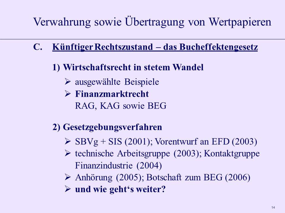 14 C.Künftiger Rechtszustand – das Bucheffektengesetz 1)Wirtschaftsrecht in stetem Wandel ausgewählte Beispiele Finanzmarktrecht RAG, KAG sowie BEG 2)Gesetzgebungsverfahren SBVg + SIS (2001); Vorentwurf an EFD (2003) technische Arbeitsgruppe (2003); Kontaktgruppe Finanzindustrie (2004) Anhörung (2005); Botschaft zum BEG (2006) und wie gehts weiter.