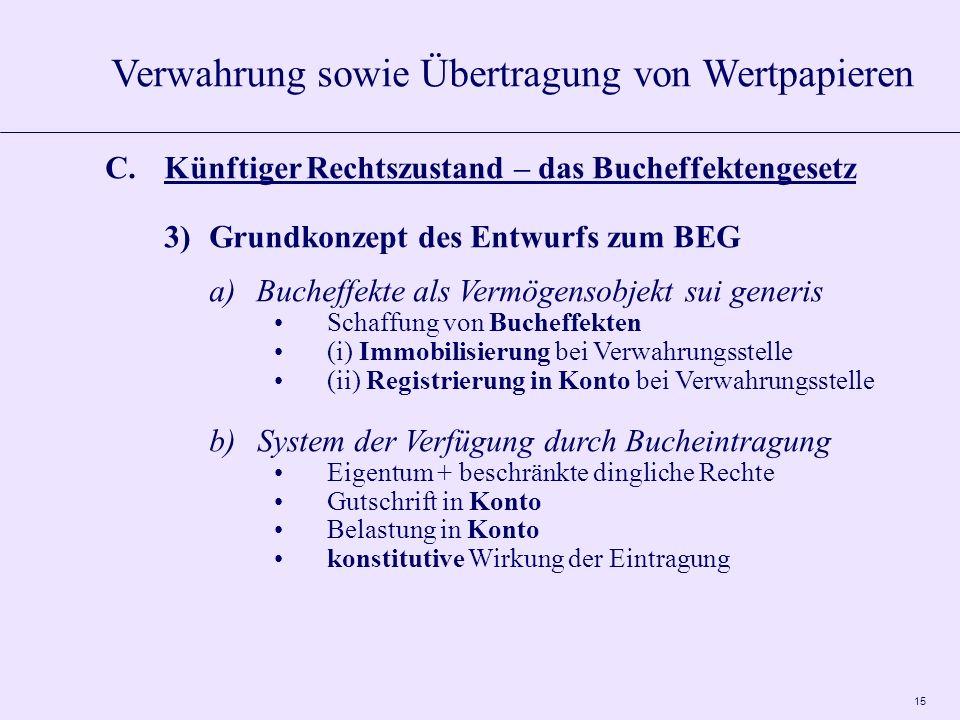 15 C.Künftiger Rechtszustand – das Bucheffektengesetz 3)Grundkonzept des Entwurfs zum BEG a)Bucheffekte als Vermögensobjekt sui generis Schaffung von Bucheffekten (i) Immobilisierung bei Verwahrungsstelle (ii) Registrierung in Konto bei Verwahrungsstelle b)System der Verfügung durch Bucheintragung Eigentum + beschränkte dingliche Rechte Gutschrift in Konto Belastung in Konto konstitutive Wirkung der Eintragung Verwahrung sowie Übertragung von Wertpapieren