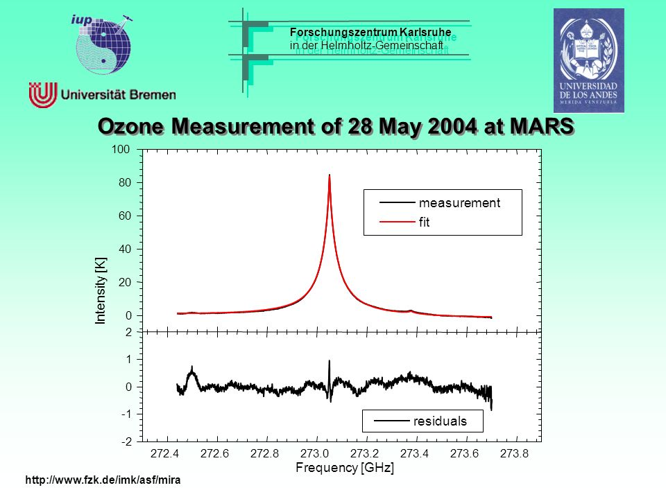 Forschungszentrum Karlsruhe in der Helmholtz-Gemeinschaft Forschungszentrum Karlsruhe in der Helmholtz-Gemeinschaft Ozone Measurement of 28 May 2004 at MARS http://www.fzk.de/imk/asf/mira
