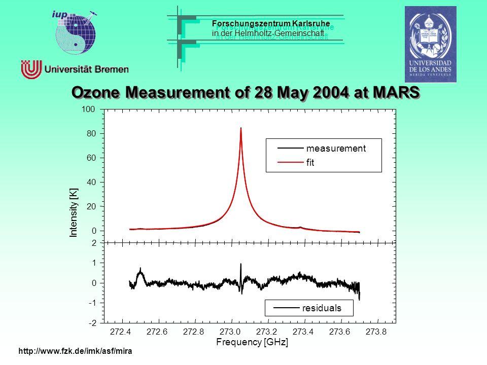Forschungszentrum Karlsruhe in der Helmholtz-Gemeinschaft Forschungszentrum Karlsruhe in der Helmholtz-Gemeinschaft Ozone Measurement of 28 May 2004 a