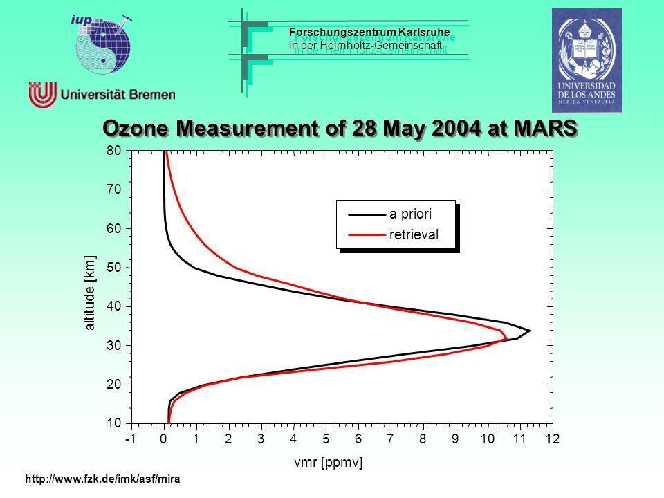 Forschungszentrum Karlsruhe in der Helmholtz-Gemeinschaft Forschungszentrum Karlsruhe in der Helmholtz-Gemeinschaft Ozone Measurement of 28 May 2004 at MARS http://www.fzk.de/imk/asf/mira 10 20 30 40 50 60 70 80 0123456789101112 a priori retrieval vmr [ppmv] altitude [km]