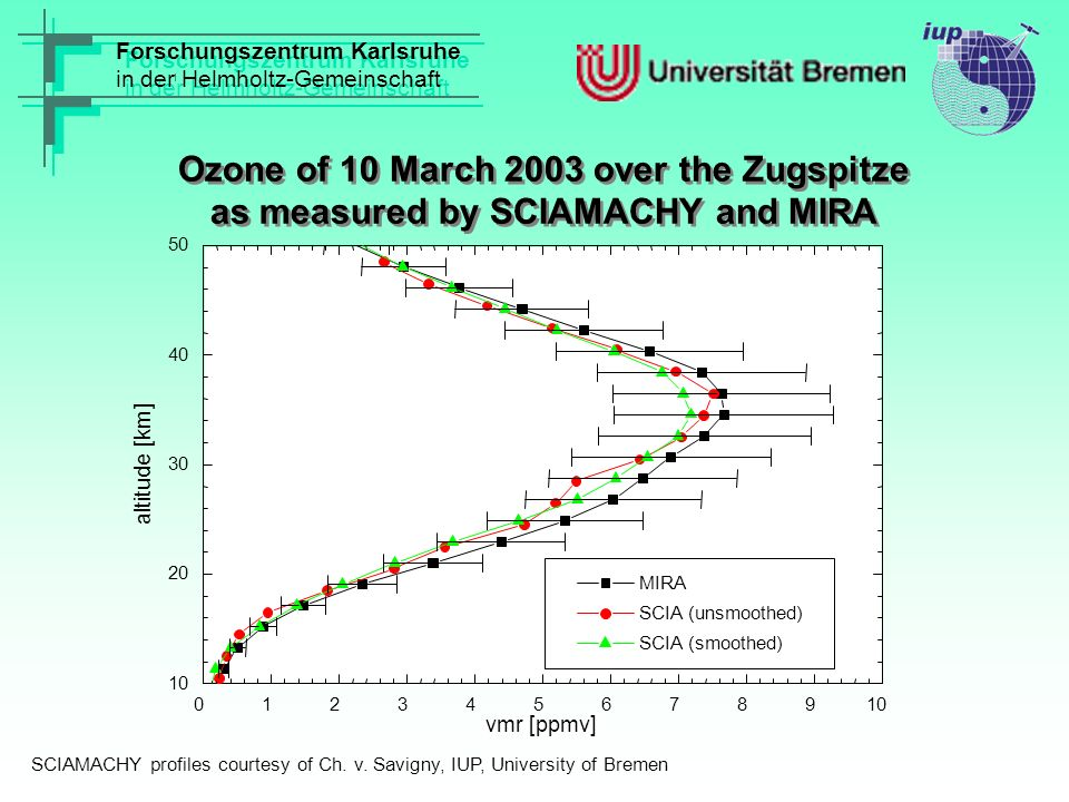 Forschungszentrum Karlsruhe in der Helmholtz-Gemeinschaft Forschungszentrum Karlsruhe in der Helmholtz-Gemeinschaft Tropospheric Transmission between 31 March and 28 May 2004 over Pico Espejo http://www.fzk.de/imk/asf/mira 9095100105110115120125130135140145150 10 20 30 40 50 60 70 80 90 100 tropospheric transmission [%] day of year 2004