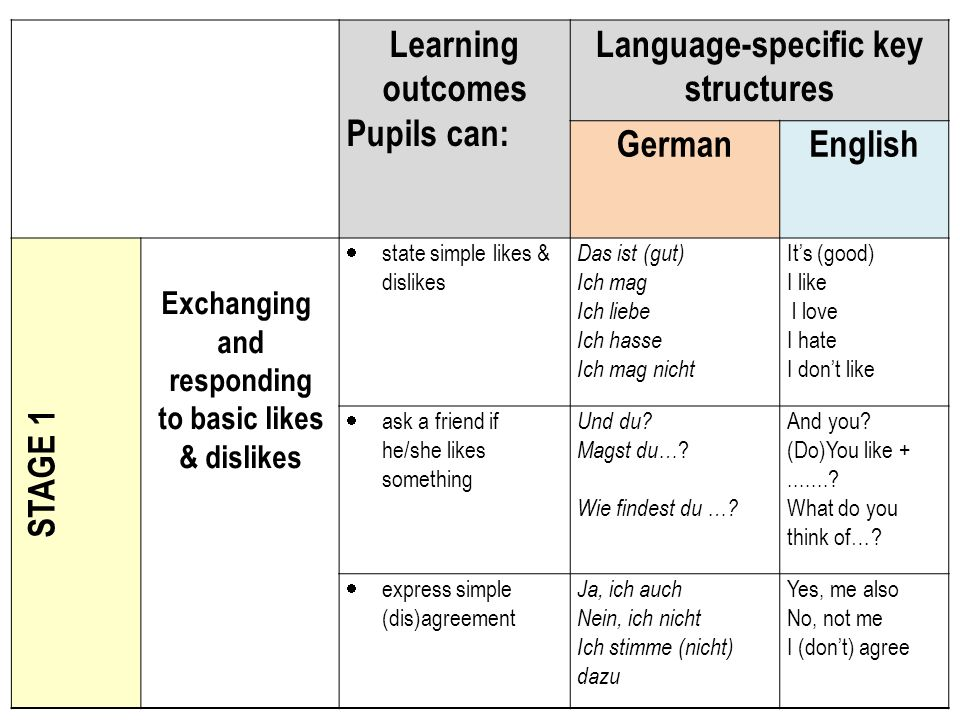 Learning outcomes Pupils can: Language-specific key structures GermanEnglish STAGE 1 Exchanging and responding to basic likes & dislikes state simple likes & dislikes Das ist (gut) Ich mag Ich liebe Ich hasse Ich mag nicht Its (good) I like l love I hate I dont like ask a friend if he/she likes something Und du.