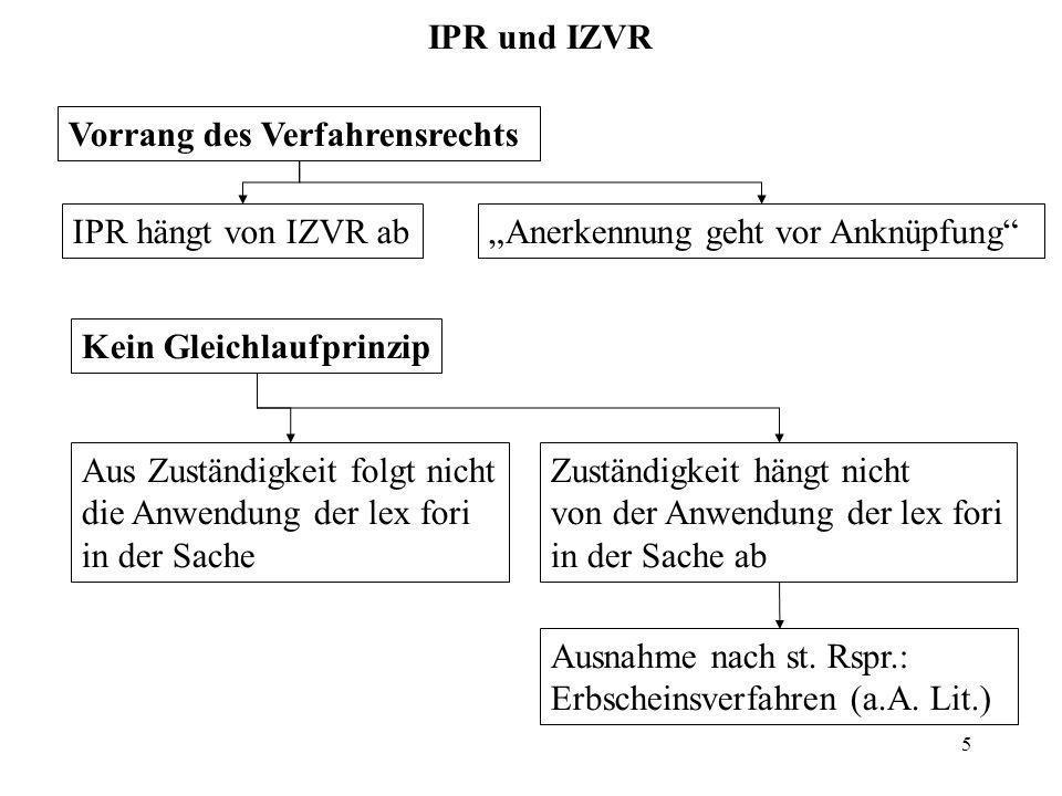 5 IPR und IZVR Vorrang des Verfahrensrechts Kein Gleichlaufprinzip Aus Zuständigkeit folgt nicht die Anwendung der lex fori in der Sache Zuständigkeit