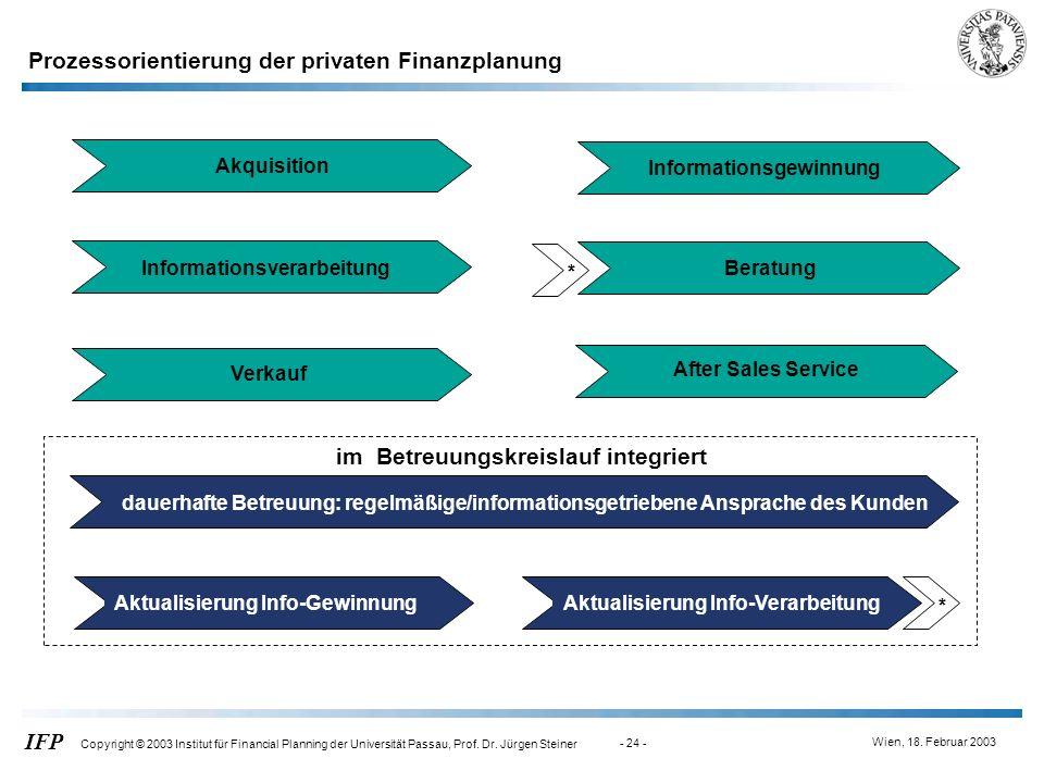 Wien, 18. Februar 2003 IFP Copyright © 2003 Institut für Financial Planning der Universität Passau, Prof. Dr. Jürgen Steiner - 24 - Akquisition Inform