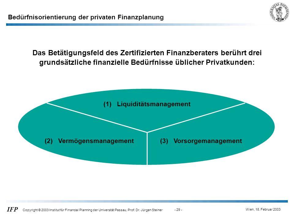Wien, 18. Februar 2003 IFP Copyright © 2003 Institut für Financial Planning der Universität Passau, Prof. Dr. Jürgen Steiner - 29 - Bedürfnisorientier