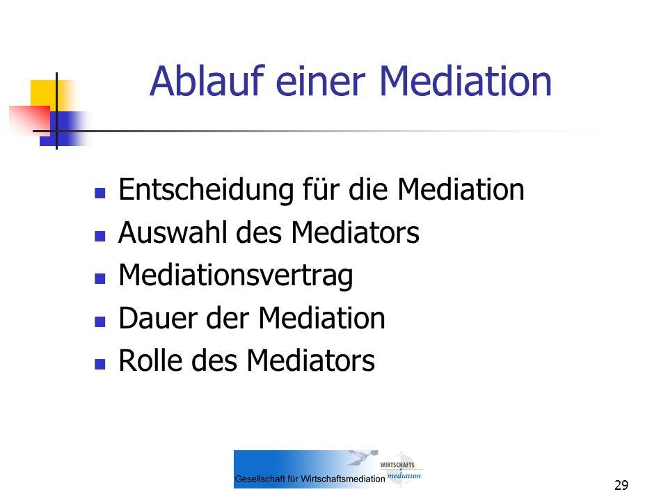 29 Ablauf einer Mediation Entscheidung für die Mediation Auswahl des Mediators Mediationsvertrag Dauer der Mediation Rolle des Mediators