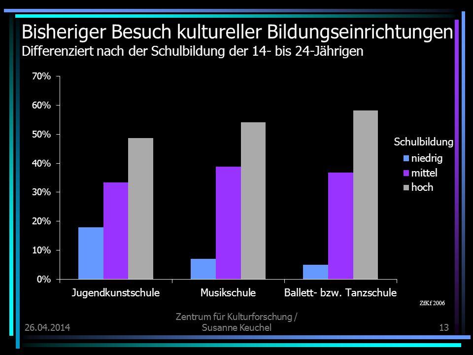 26.04.2014 Zentrum für Kulturforschung / Susanne Keuchel1326.04.2014 Zentrum für Kulturforschung / Susanne Keuchel13 Bisheriger Besuch kultureller Bil