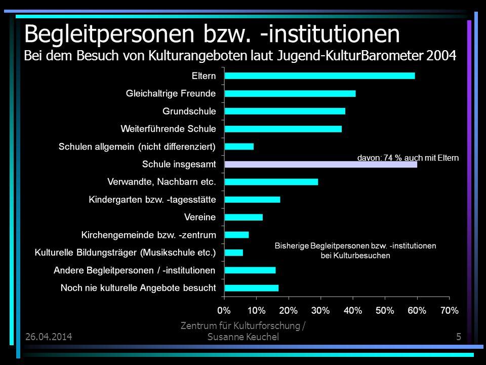 26.04.2014 Zentrum für Kulturforschung / Susanne Keuchel5 davon: 74 % auch mit Eltern Begleitpersonen bzw. -institutionen Bei dem Besuch von Kulturang