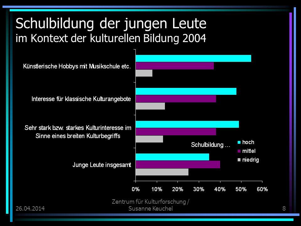 26.04.2014 Zentrum für Kulturforschung / Susanne Keuchel9 Wie entstehen Bildungsunterschiede in der kulturellen Bildung.