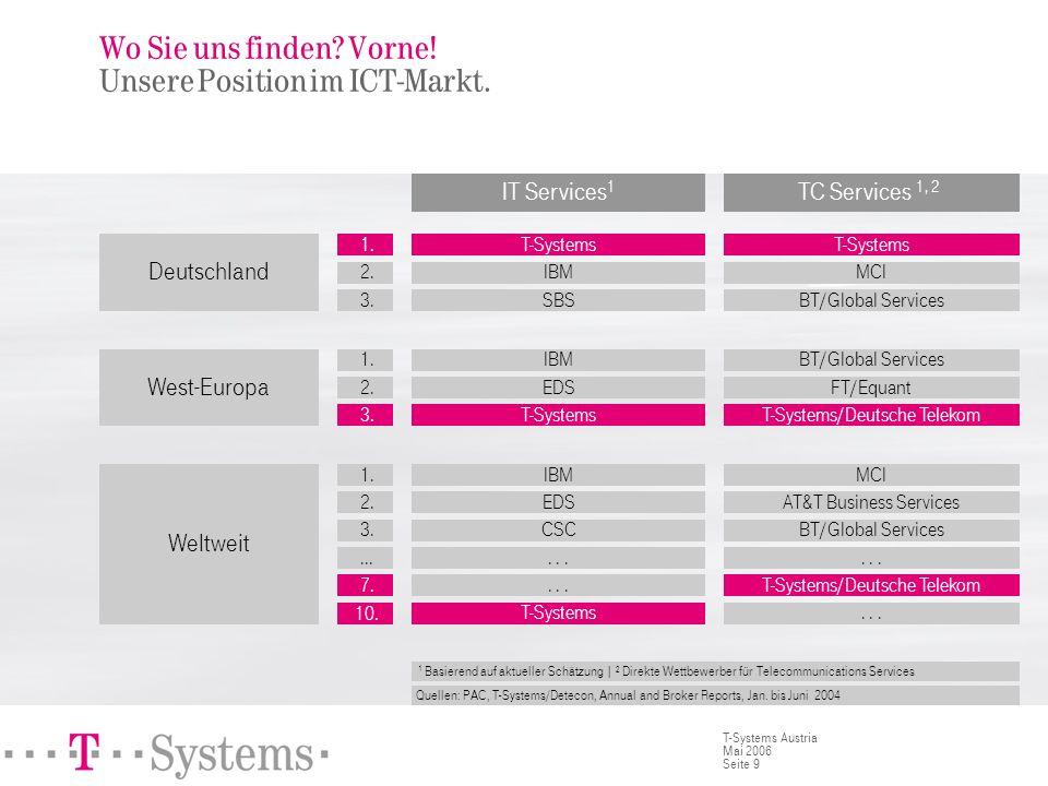 Seite 9 T-Systems Austria Mai 2006 Wo Sie uns finden? Vorne! Unsere Position im ICT-Markt. IT Services 1 TC Services 1, 2 T-Systems IBM SBS IBM EDS T-