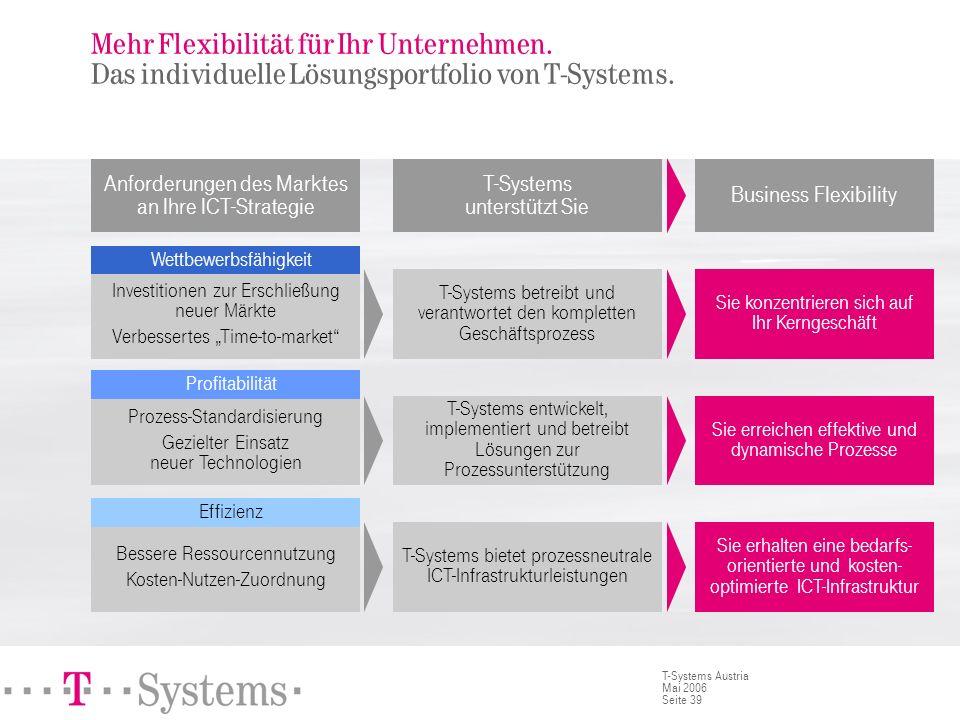 Seite 39 T-Systems Austria Mai 2006 Mehr Flexibilität für Ihr Unternehmen. Das individuelle Lösungsportfolio von T-Systems. Anforderungen des Marktes