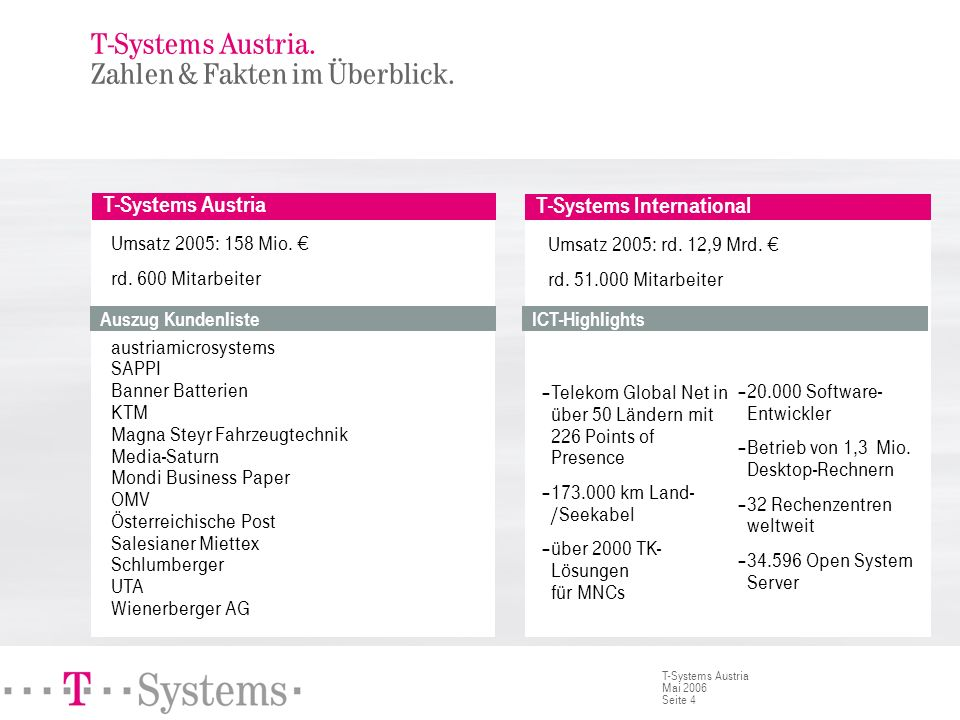 Seite 4 T-Systems Austria Mai 2006 T-Systems Austria Umsatz 2005: 158 Mio. rd. 600 Mitarbeiter austriamicrosystems SAPPI Banner Batterien KTM Magna St