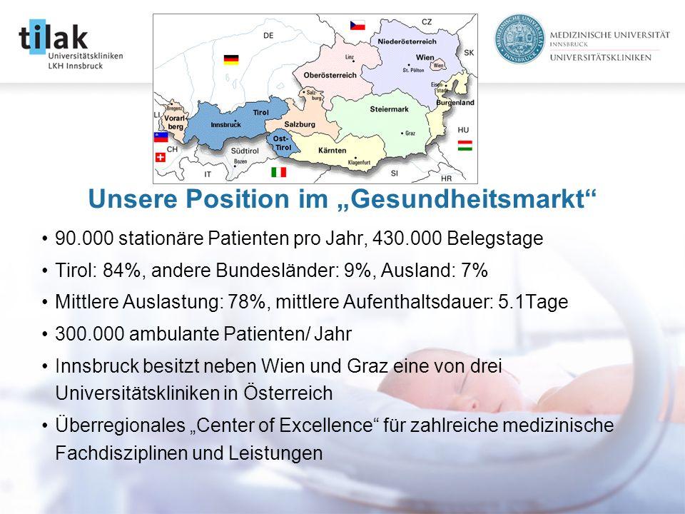 90.000 stationäre Patienten pro Jahr, 430.000 Belegstage Tirol: 84%, andere Bundesländer: 9%, Ausland: 7% Mittlere Auslastung: 78%, mittlere Aufenthaltsdauer: 5.1Tage 300.000 ambulante Patienten/ Jahr Innsbruck besitzt neben Wien und Graz eine von drei Universitätskliniken in Österreich Überregionales Center of Excellence für zahlreiche medizinische Fachdisziplinen und Leistungen Unsere Position im Gesundheitsmarkt