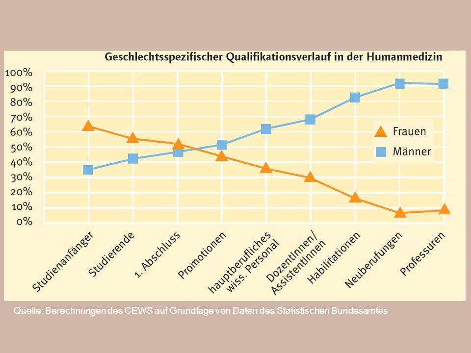 Quelle: Berechnungen des CEWS auf Grundlage von Daten des Statistischen Bundesamtes
