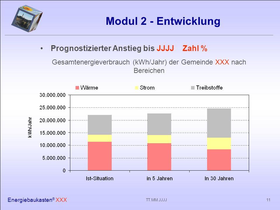 Energiebaukasten ® XXX 11TT.MM.JJJJ Modul 2 - Entwicklung Prognostizierter Anstieg bis JJJJ Zahl % Gesamtenergieverbrauch (kWh/Jahr) der Gemeinde XXX nach Bereichen
