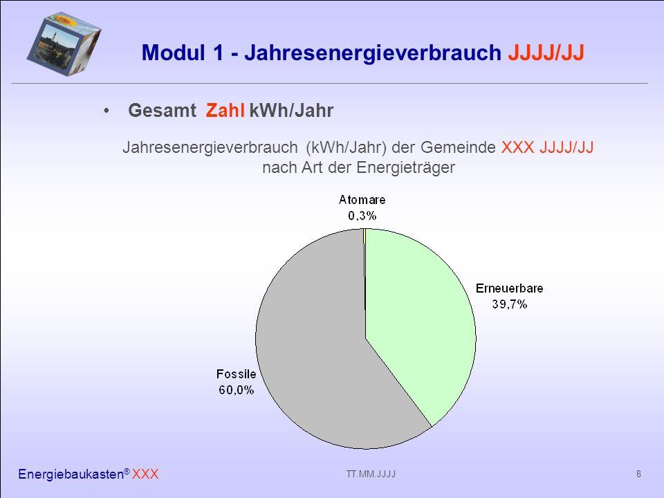 Energiebaukasten ® XXX 8TT.MM.JJJJ Modul 1 - Jahresenergieverbrauch JJJJ/JJ Gesamt Zahl kWh/Jahr Jahresenergieverbrauch (kWh/Jahr) der Gemeinde XXX JJJJ/JJ nach Art der Energieträger