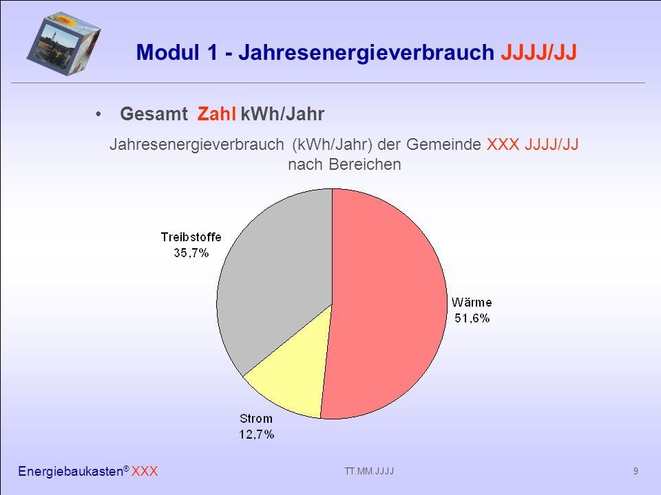 Energiebaukasten ® XXX 9TT.MM.JJJJ Modul 1 - Jahresenergieverbrauch JJJJ/JJ Gesamt Zahl kWh/Jahr Jahresenergieverbrauch (kWh/Jahr) der Gemeinde XXX JJJJ/JJ nach Bereichen