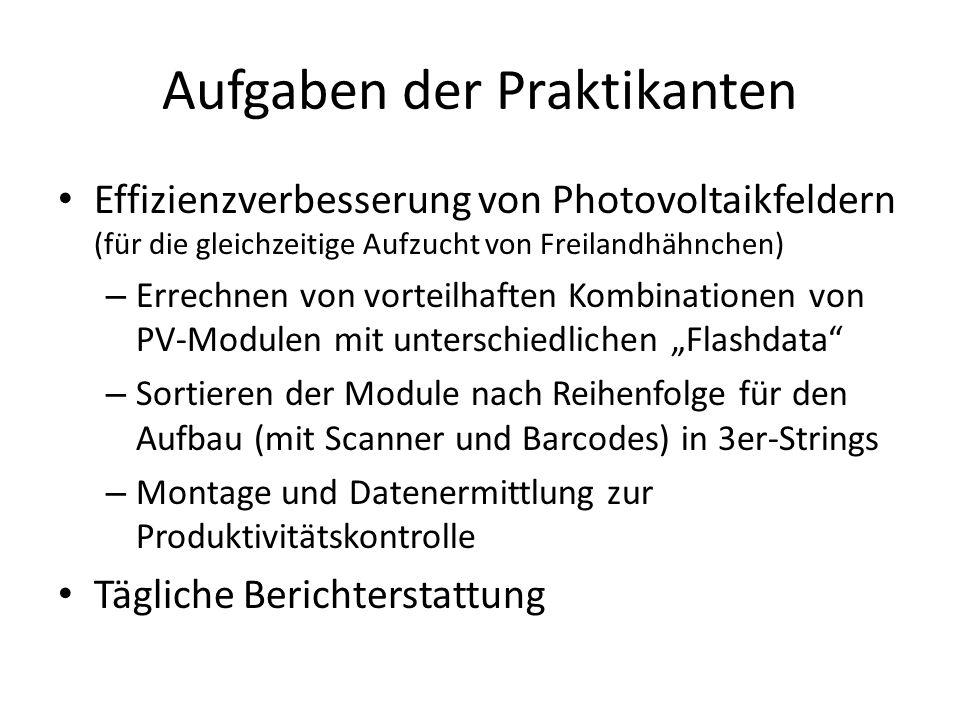 Aufgaben der Praktikanten Effizienzverbesserung von Photovoltaikfeldern (für die gleichzeitige Aufzucht von Freilandhähnchen) – Errechnen von vorteilhaften Kombinationen von PV-Modulen mit unterschiedlichen Flashdata – Sortieren der Module nach Reihenfolge für den Aufbau (mit Scanner und Barcodes) in 3er-Strings – Montage und Datenermittlung zur Produktivitätskontrolle Tägliche Berichterstattung