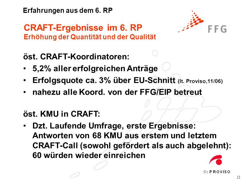 11 CRAFT-Ergebnisse im 6. RP Erhöhung der Quantität und der Qualität öst. CRAFT-Koordinatoren: 5,2% aller erfolgreichen Anträge Erfolgsquote ca. 3% üb