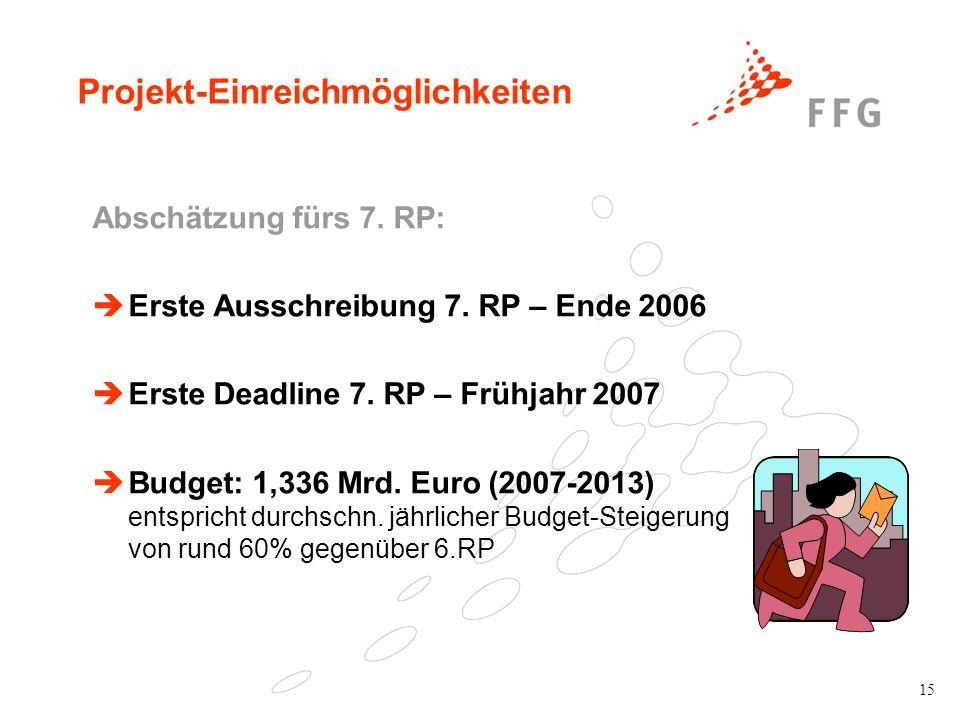 15 Projekt-Einreichmöglichkeiten Abschätzung fürs 7. RP: Erste Ausschreibung 7. RP – Ende 2006 Erste Deadline 7. RP – Frühjahr 2007 Budget: 1,336 Mrd.