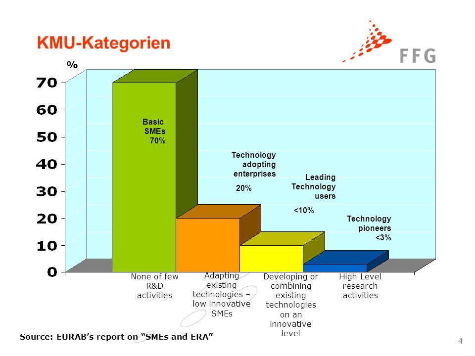 5 Struktur des 7.EU-Rahmenprogramms (2007-2013) 4 spezifische Programme Zusammenarbeit (Cooperation) (EUR 32,365 Mrd ) Ideen (Ideas) (EUR 7,460 Mrd) Menschen (People) (EUR 4,728 Mrd) Kapazitäten (Capacities) (EUR 4,217 Mrd) 10 Themen Förderung von Spitzenforschung Beteiligung einzelner Projektteams, Kriterium: Exzellenz Implementierung: Europäischer Forschungsrat Forschererstausbildung, Lebenslanges Lernen und Laufbahnentwicklung, Partnerschaft zwischen Industrie und Hochschulen, Internationale Dimensionen, Spezielle Maßnahmen -Forschungsinfrastrukturen - Forschungspotential -Forschung zugunsten KMU - Wissenschaft und Gesellschaft -Wissensorientierte Regionen - Internationale Zusammenarbeit Maßnahmen zur gemeinsamen Forschungsstelle (EUR 1,751 Mrd) Gesundheit Lebensmittel, Landwirtschaft u.