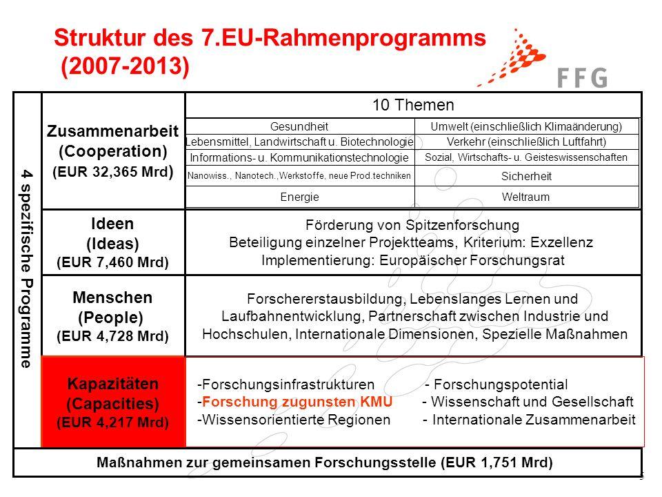 5 Struktur des 7.EU-Rahmenprogramms (2007-2013) 4 spezifische Programme Zusammenarbeit (Cooperation) (EUR 32,365 Mrd ) Ideen (Ideas) (EUR 7,460 Mrd) M