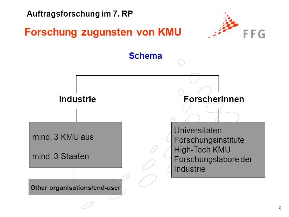 9 Industrielle Vereinigungen/-gruppierungen vergeben Forschungs- und Innovationsaktivitäten an externe Forschungsdienstleister gewisse Anzahl einzelner KMU im Projekt mittlere Laufzeit Themen (bottom-up) von Interesse für große Anzahl von KMU bzw.