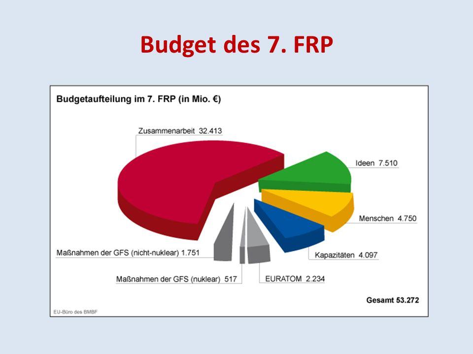 Budget des 7. FRP