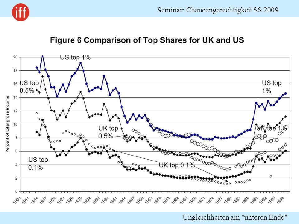 Ungleichheiten am